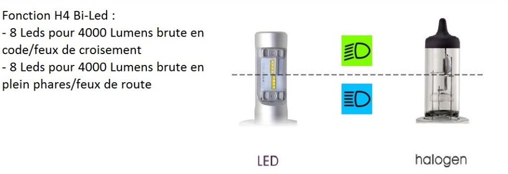 5 ampoules h4 led bi led philips limileds luxeon zes phares led feux led voiture auto moto